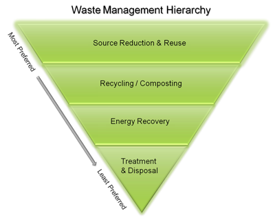 Hierarchy of Waste Management